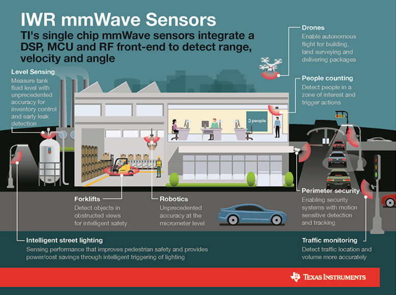 mmwavw sensors product of the year 2