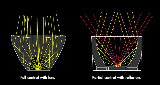 full control with lenses vs partial control with reflectors